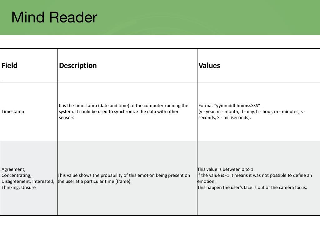 Mind Reader Field Description Values Timestamp ...