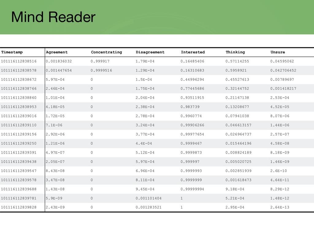 Mind Reader Timestamp Agreement Concentrating D...