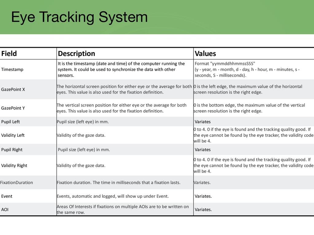 Eye Tracking System Field Description Values Ti...