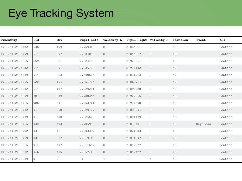 Eye Tracking System Timestamp GPX GPY Pupil Lef...