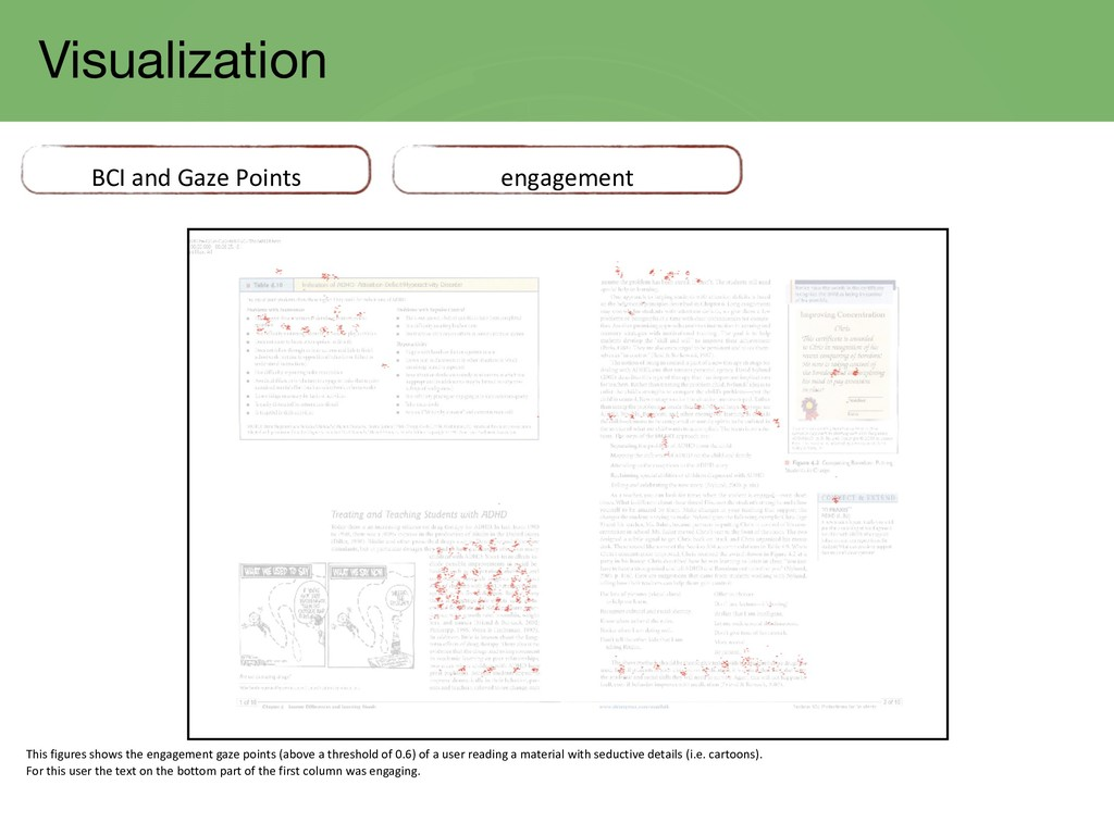 Visualization BCI and Gaze Points engagement Th...