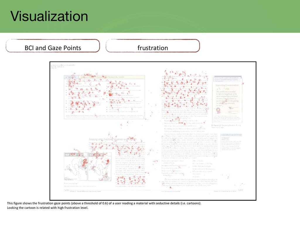 Visualization BCI and Gaze Points frustration T...