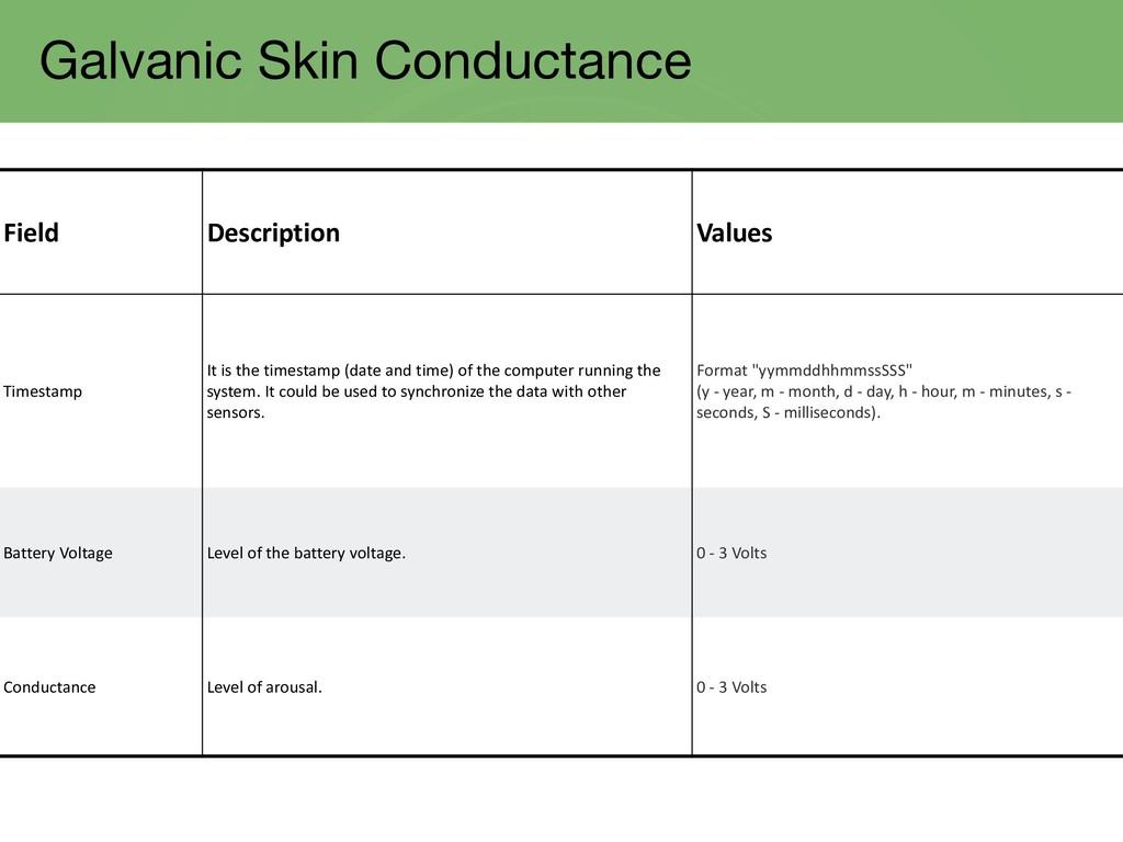 Galvanic Skin Conductance Field Description Val...
