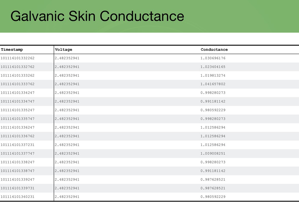 Galvanic Skin Conductance Timestamp Voltage Con...