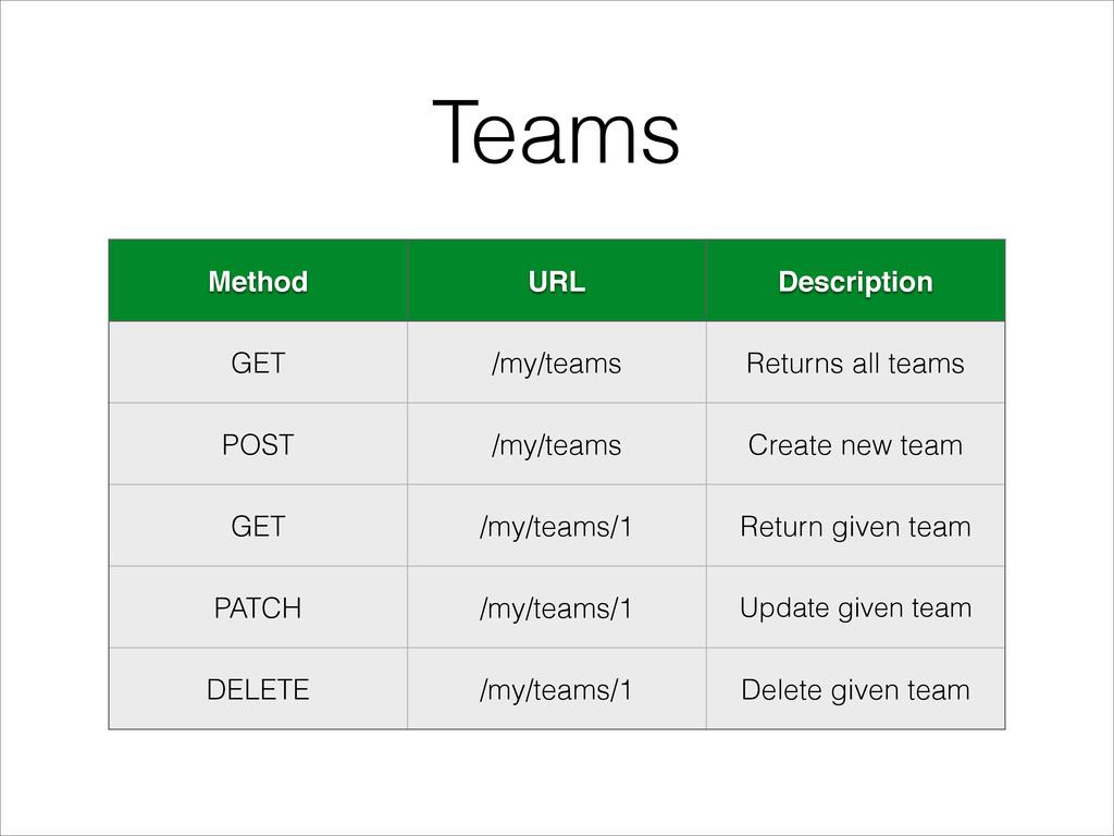 Teams Method URL Description GET /my/teams Retu...