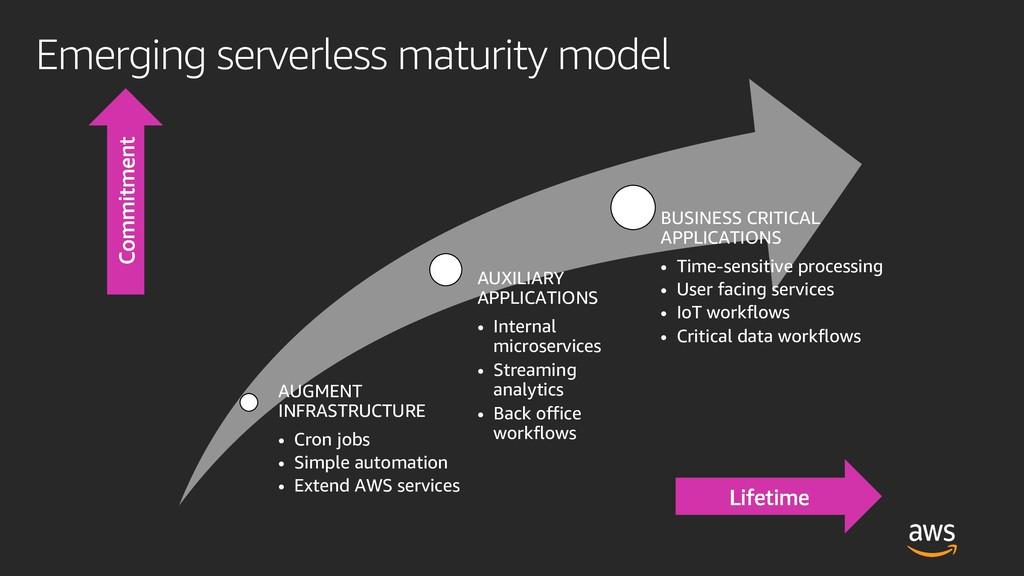 Emerging serverless maturity model AUGMENT INFR...
