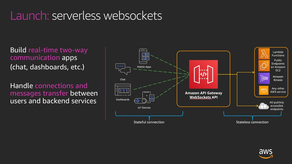 Launch: serverless websockets Build real-time t...