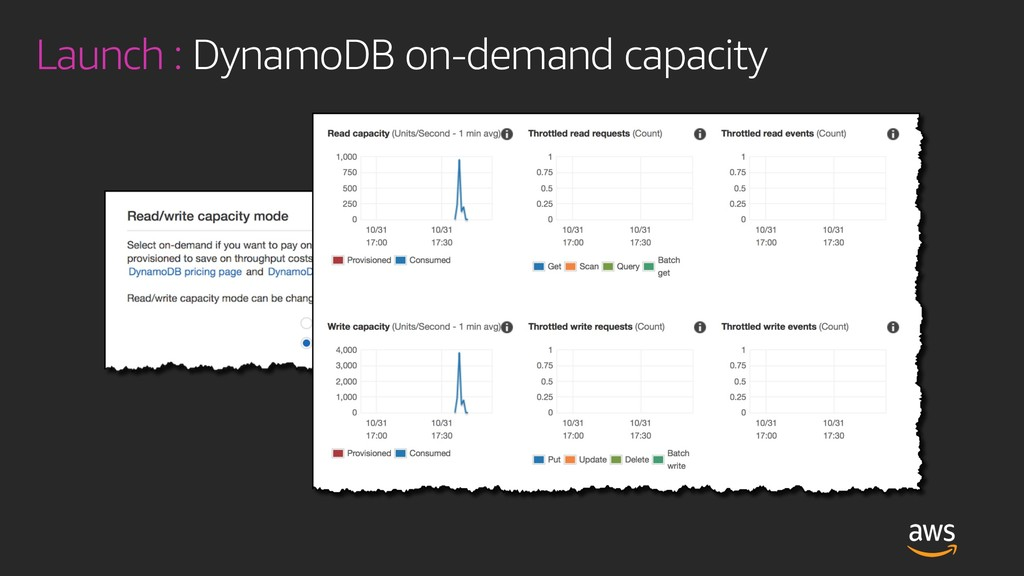 Launch : DynamoDB on-demand capacity