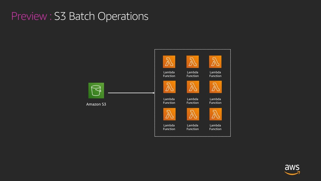 Preview : S3 Batch Operations Amazon S3 Lambda ...
