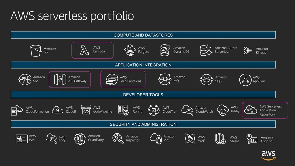AWS serverless portfolio COMPUTE AND DATASTORES...
