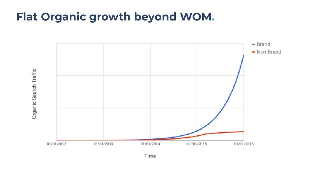 Flat Organic growth beyond WOM.
