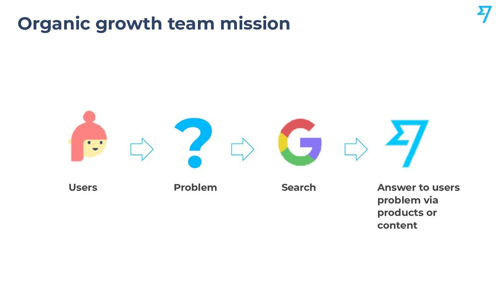 Organic growth team mission Users Problem ? Sea...