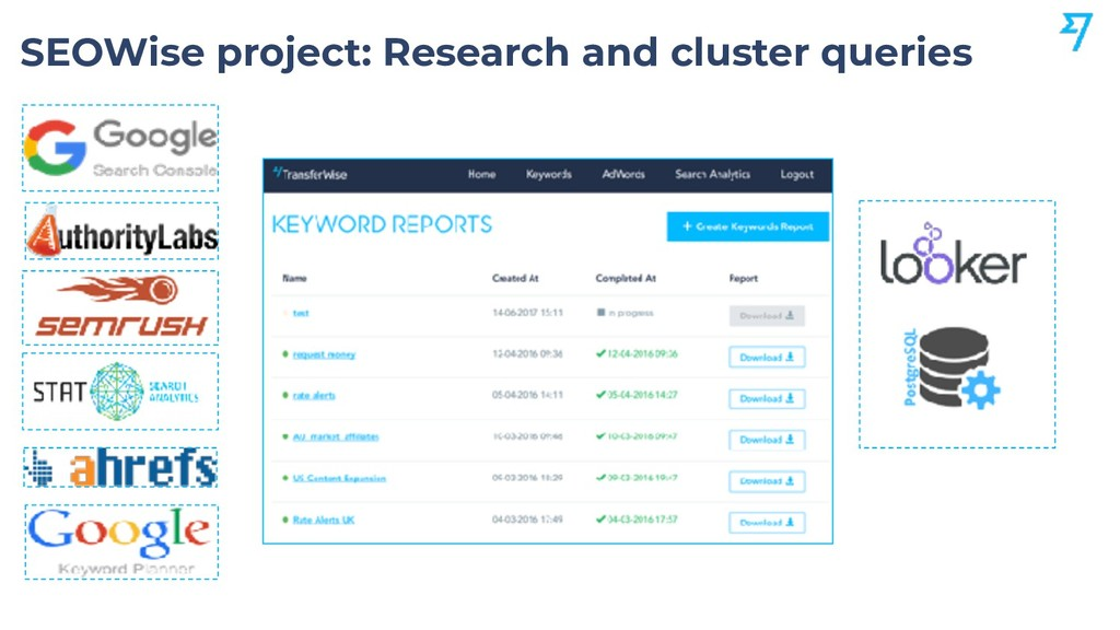 SEOWise project: Research and cluster queries