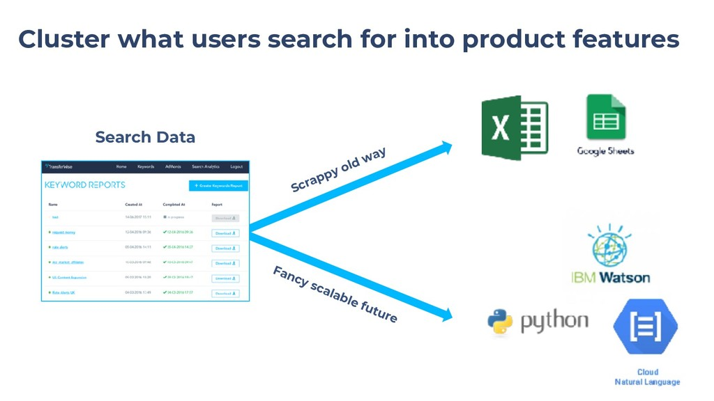 Cluster what users search for into product feat...