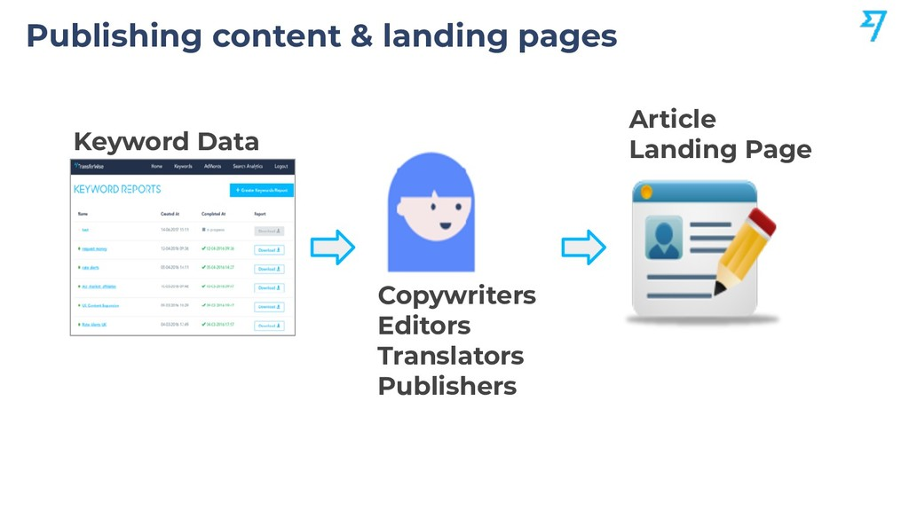 Publishing content & landing pages Copywriters ...
