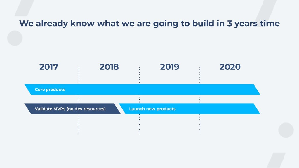 We already know what we are going to build in 3...