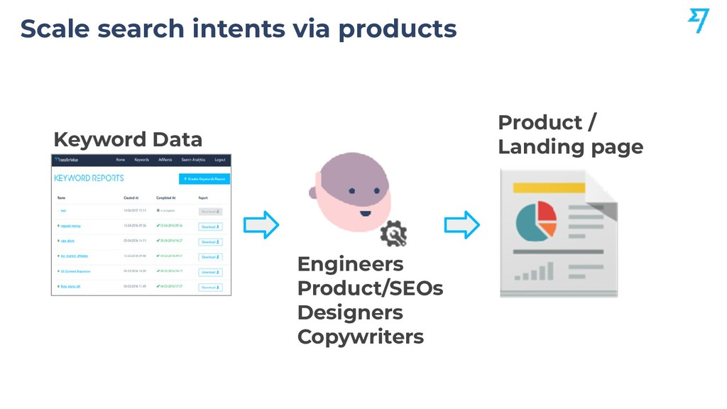 Scale search intents via products Engineers Pro...