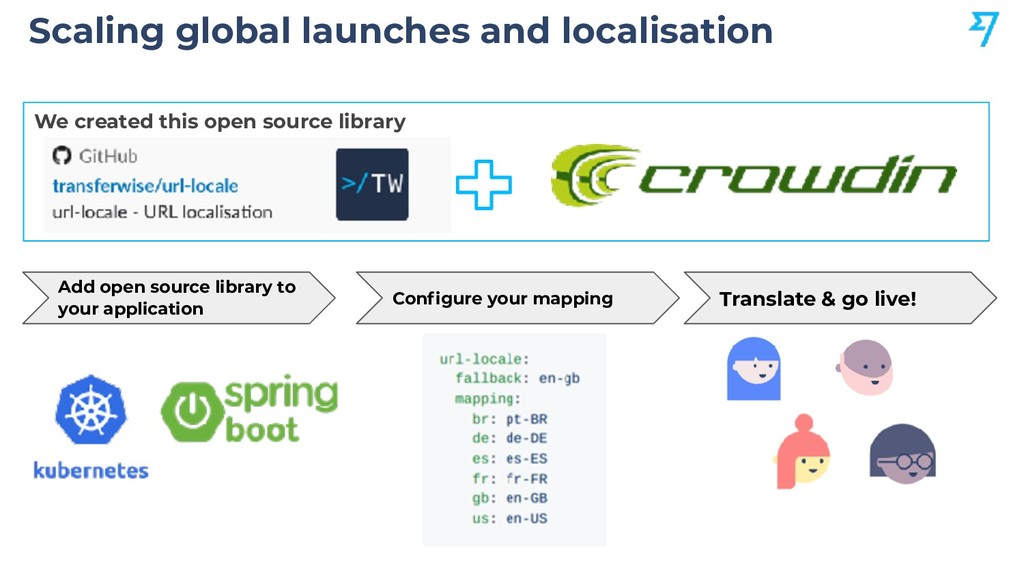 We created this open source library Scaling glo...