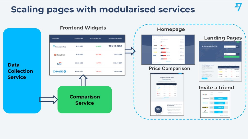 Scaling pages with modularised services Fronten...