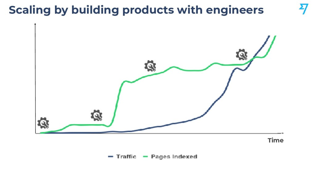 Scaling by building products with engineers Time