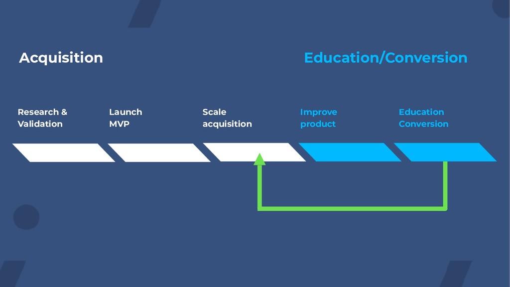 Acquisition Education/Conversion Research & Val...