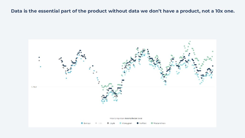 Data is the essential part of the product witho...