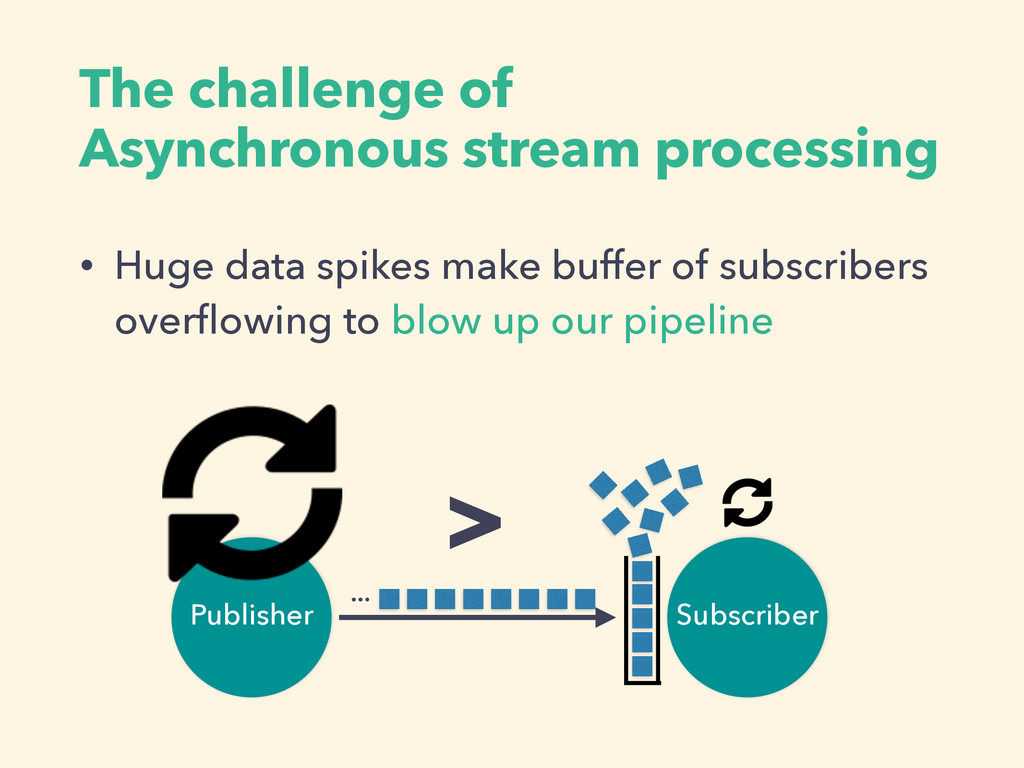 The challenge of