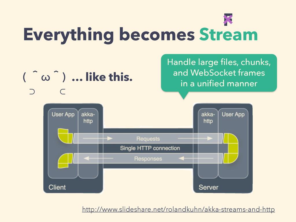 Everything becomes Stream ( ʈωʈ) ⊃ ⊂ … like th...