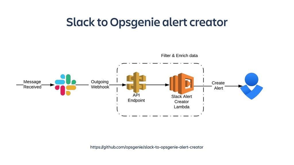 Slack to Opsgenie alert creator https://github....