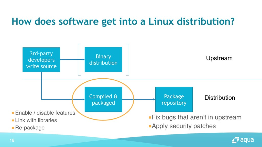 18 How does software get into a Linux distribut...