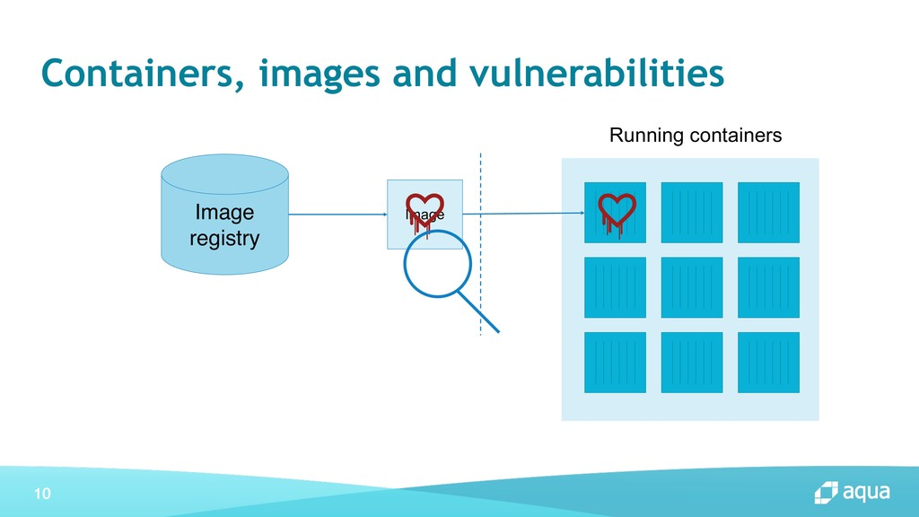 10 Containers, images and vulnerabilities Image...