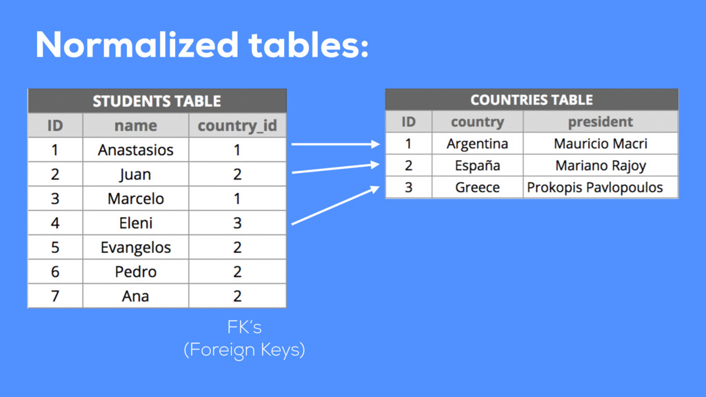 Normalized tables: FK's (Foreign Keys)