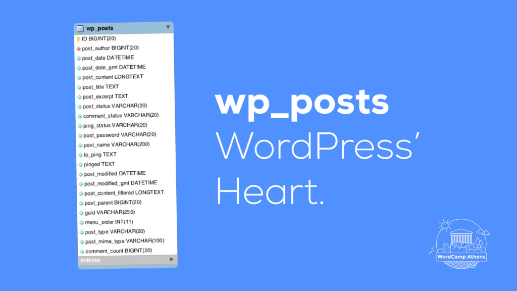 wp_posts WordPress' Heart.