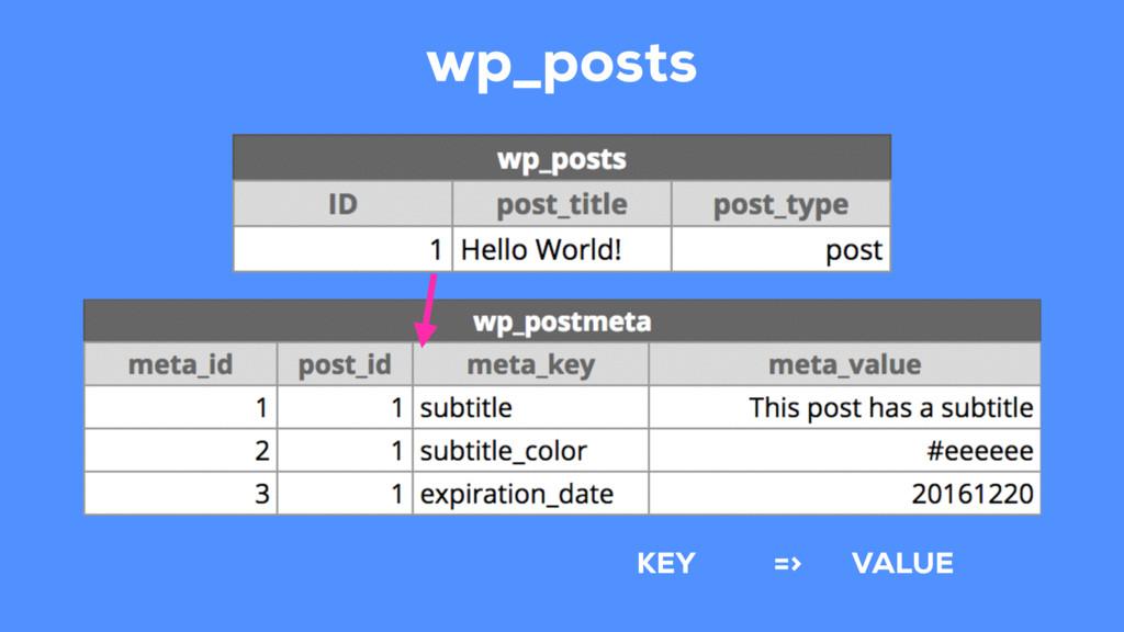 KEY VALUE => wp_posts