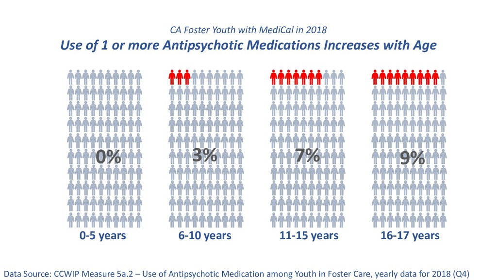 CA Foster Youth with MediCal in 2018 Use of 1 o...