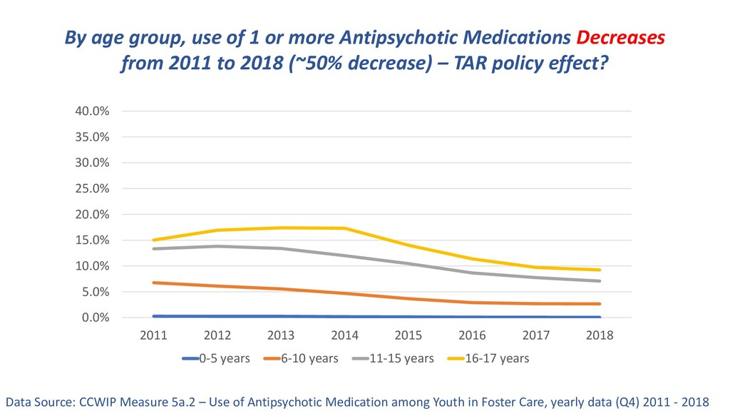 By age group, use of 1 or more Antipsychotic Me...