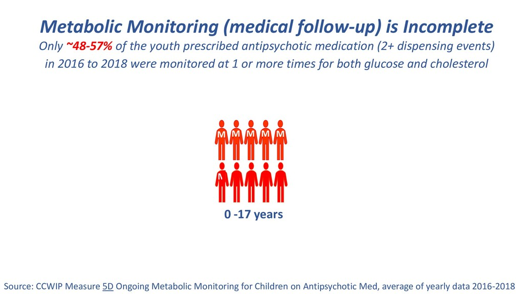 Metabolic Monitoring (medical follow-up) is Inc...