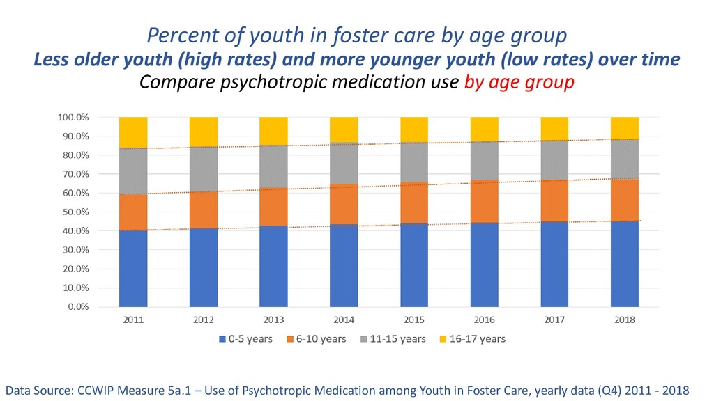 Percent of youth in foster care by age group Le...