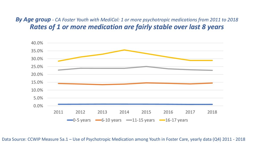 By Age group - CA Foster Youth with MediCal: 1 ...