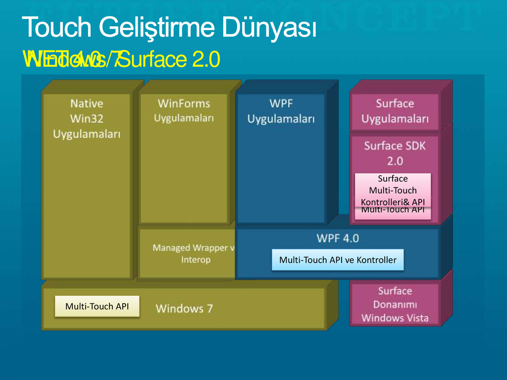 Windows 7 NET 4.0 / Surface 2.0 Multi-Touch Kon...