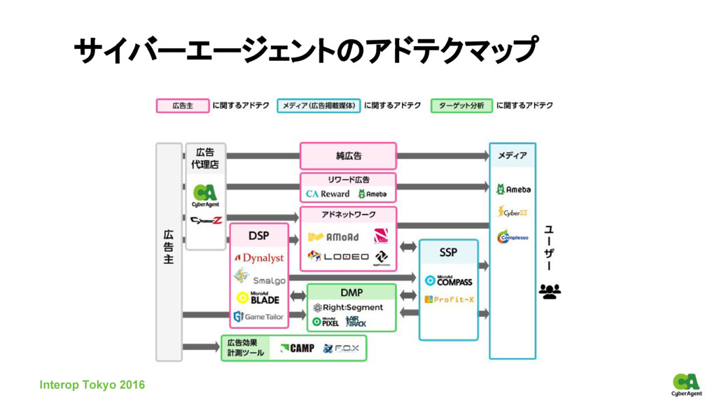 サイバーエージェントのアドテクマップ Interop Tokyo 2016