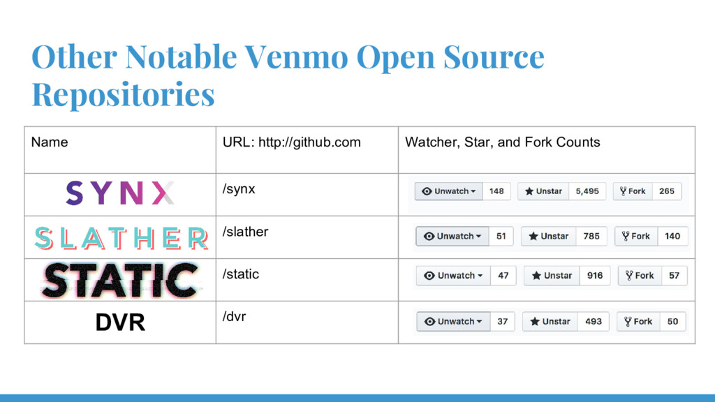 Other Notable Venmo Open Source Repositories Na...
