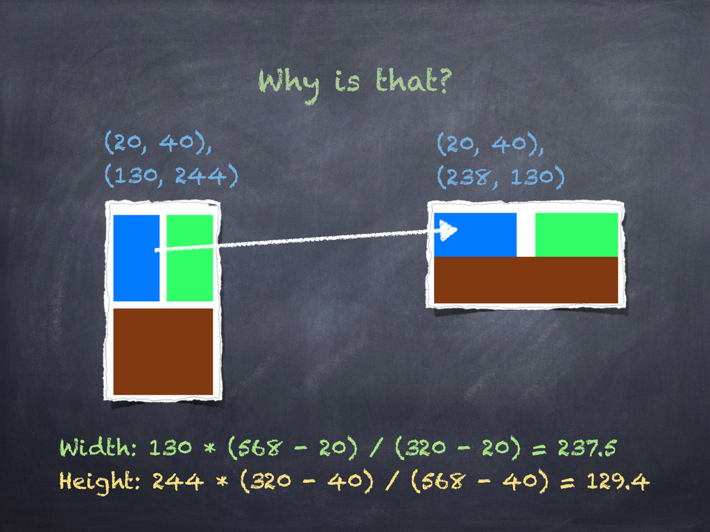 Why is that? (20, 40), (130, 244) (20, 40), (23...