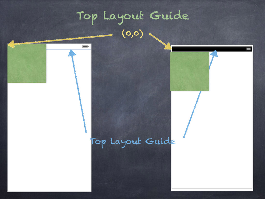 Top Layout Guide Top Layout Guide (0,0)