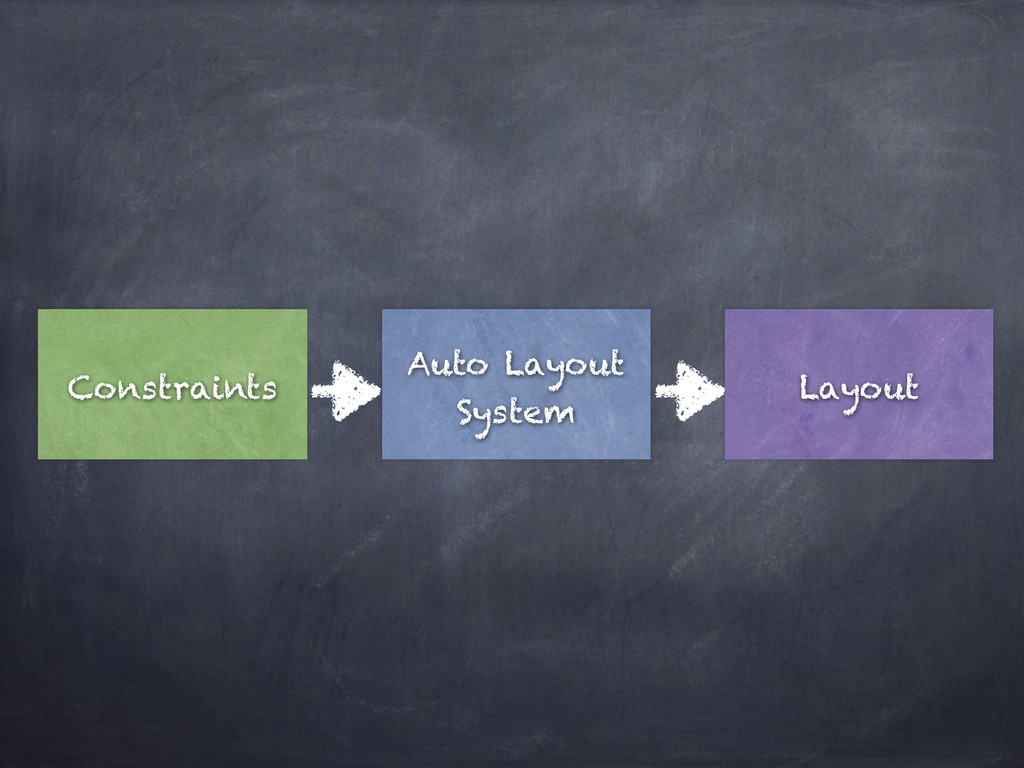 Constraints Auto Layout System Layout