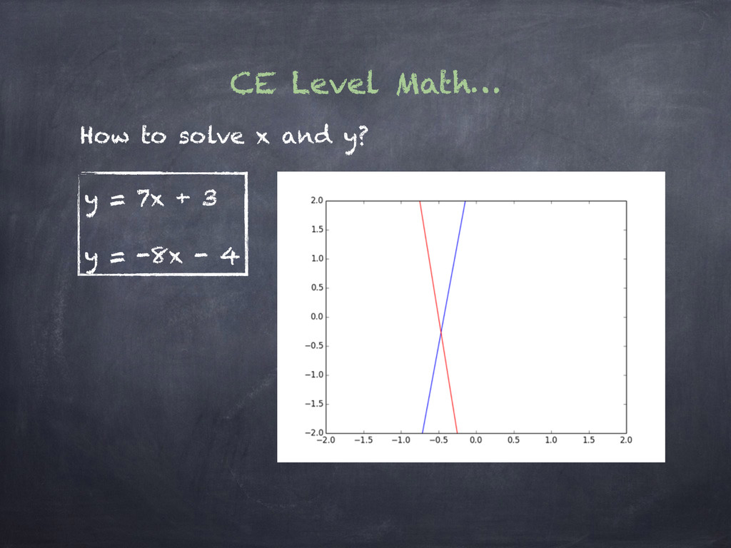 CE Level Math… y = 7x + 3 y = -8x - 4 How to so...