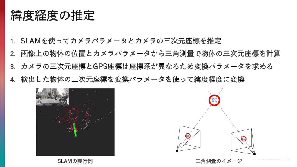 緯度経度の推定 SLAMの実⾏例 三⾓測量のイメージ 1. SLAMを使ってカメラパラメータと...