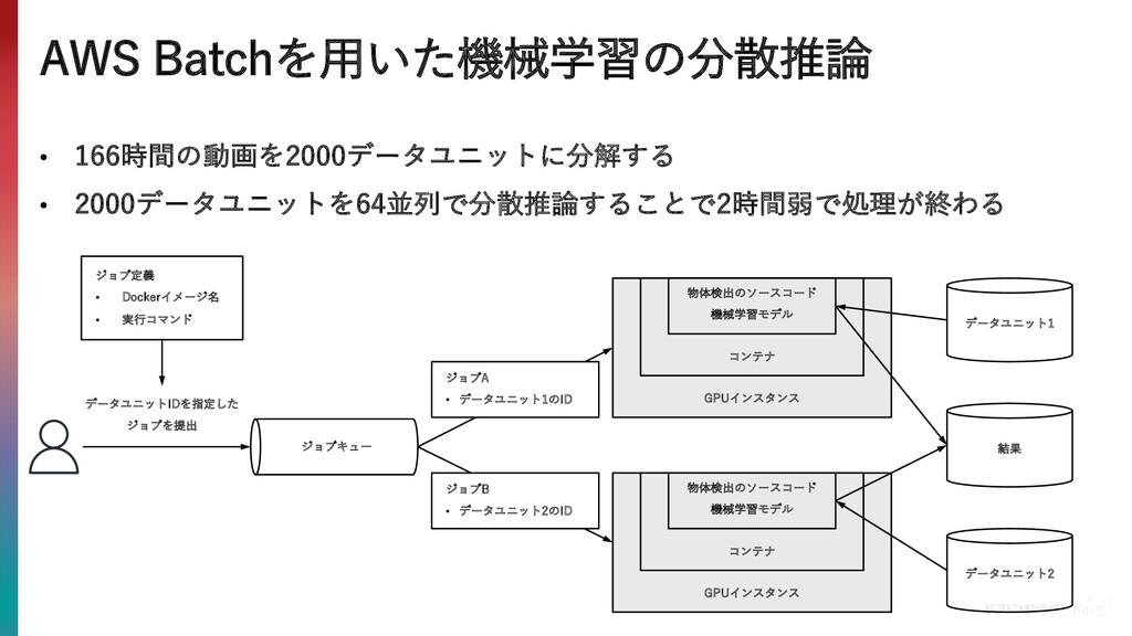 AWS Batchを⽤いた機械学習の分散推論 • 166時間の動画を2000データユニットに分...