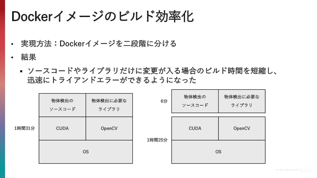 Dockerイメージのビルド効率化 • 実現⽅法:Dockerイメージを⼆段階に分ける • 結...