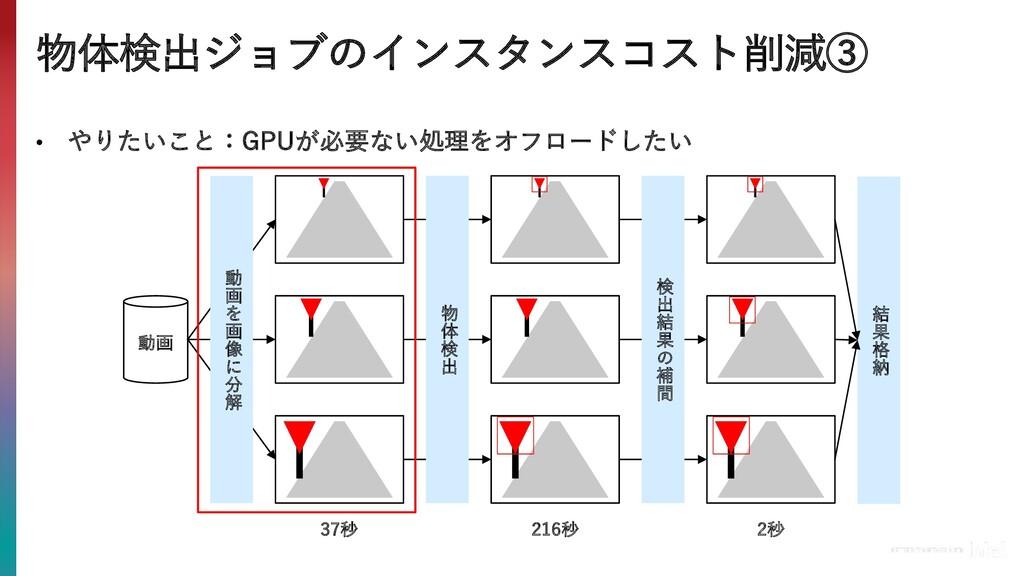 物体検出ジョブのインスタンスコスト削減③ • やりたいこと:GPUが必要ない処理をオフロードし...